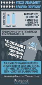 January Employment Infographics